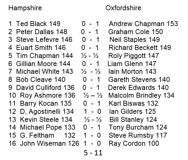 Hampshire v Oxfordshire